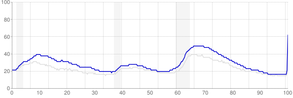 California monthly unemployment rate chart from 1990 to April 2020
